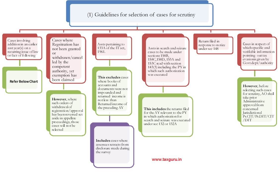 Guidelines for selection of cases for Income Tax scrutiny