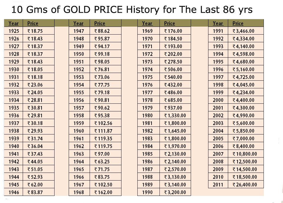 Gold rate trend in mumbai