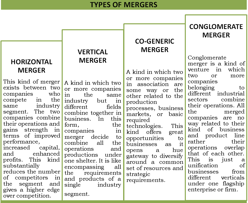 merger definition and difference between merger Main difference merger and acquisition are terms related to corporate finance management and strategic management that deals in the selling, buying, combing or dividing different companies or similar companies however, the process of and the end result of both are entirely different from each other.