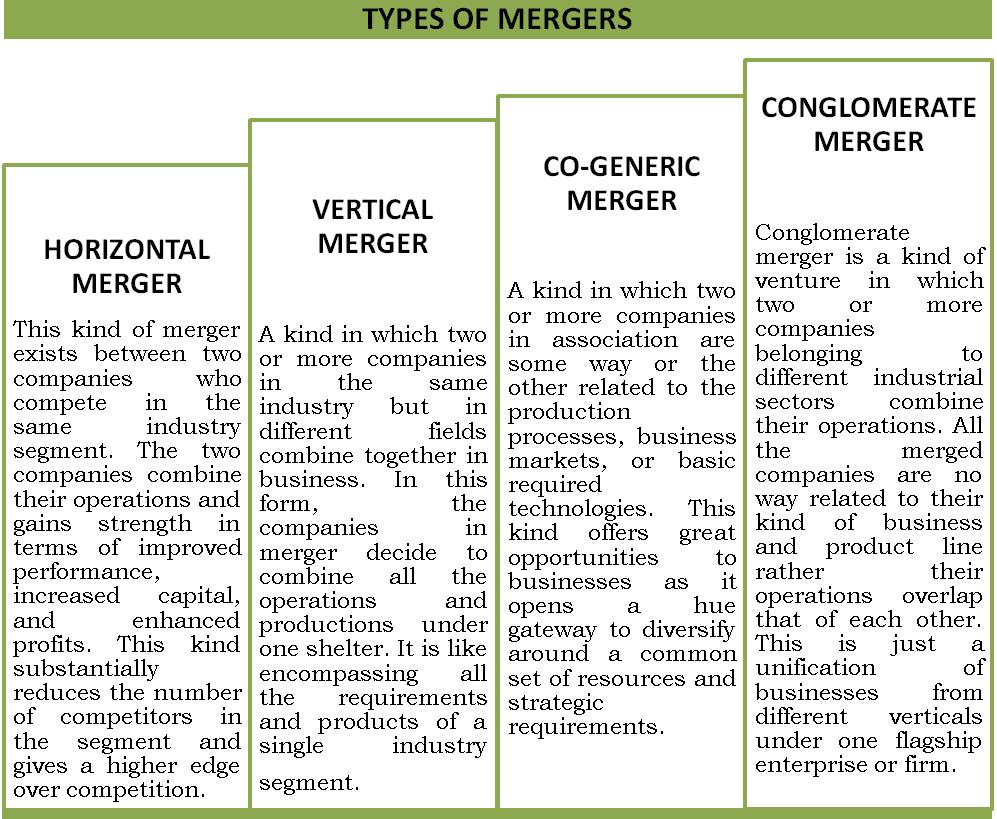 Different Dimensions of Mergers & Demergers | TaxGuru
