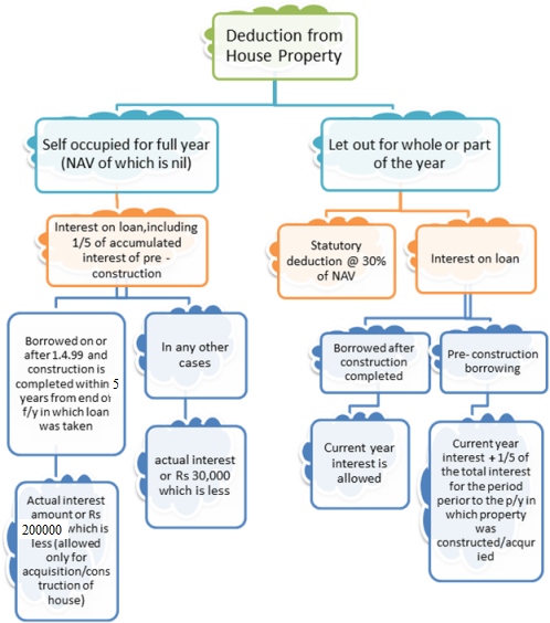 Deduction From House Property