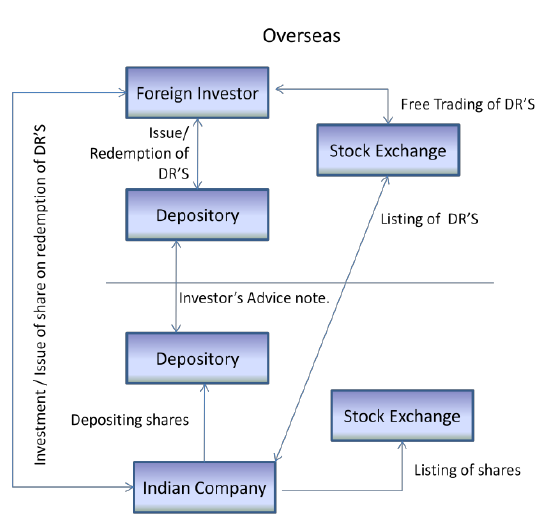 Stock options non public company