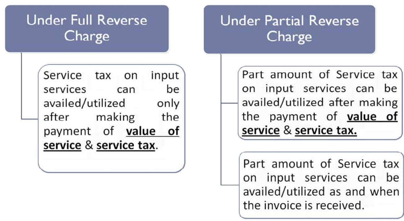 REVERSE CHARGE MECHANISM IN SERVICE TAX