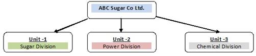 ABC Sugar Co. Ltd