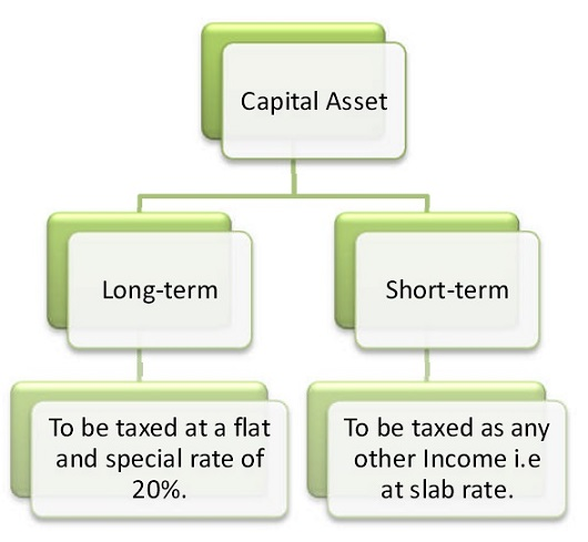 Short Term Capital Gain On Sale Of Property