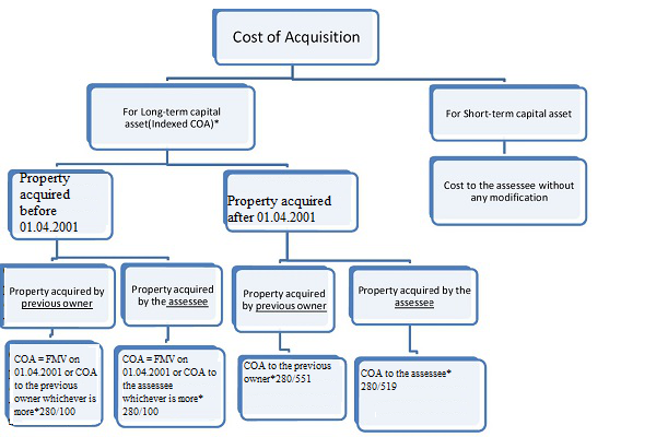 Law of Capital Acquisitions Tax and Stamp Duty, Finance Act 2013