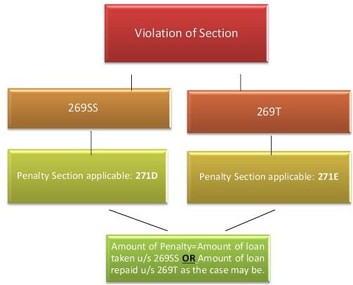 269ss, 269T Penalty