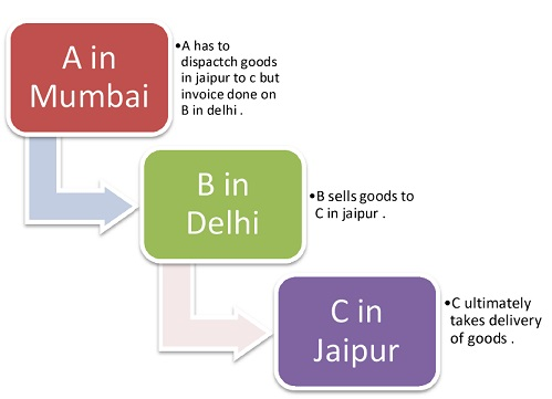 Goods movement form under cst act 1956 form c f e1 e2 from above illustration it is clear that how goodsdocument of title move from one place to another actual delivery was received by c in jaipur however spiritdancerdesigns Gallery