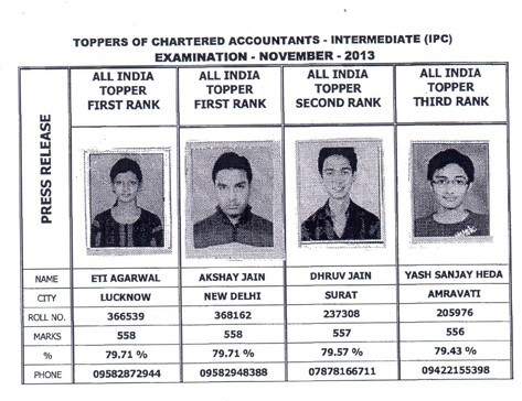 topper IPC November 2013 taxguru.in