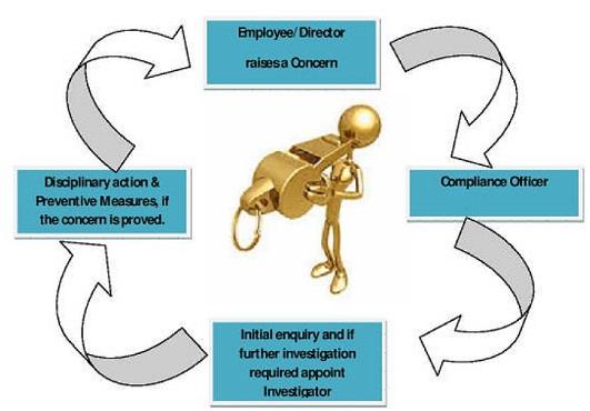 Whistle-Blowing/ Vigil Mechanism Under Companies Act, 2013