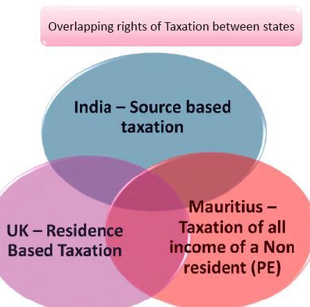 Int Tax3