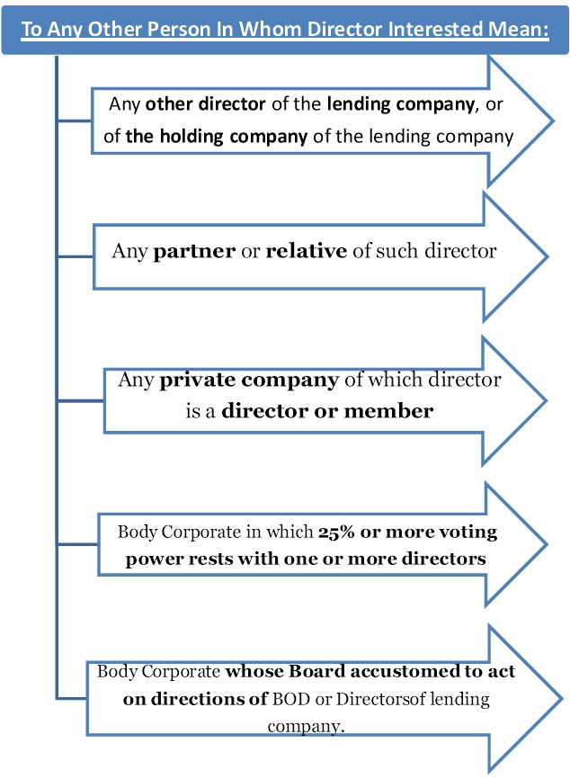 section 185 companies act 2013 Section 185 of the companies act 2013 loan to directors etc.