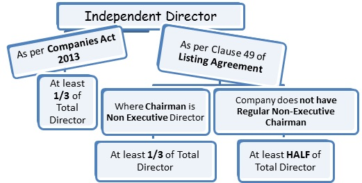 Clause 49 Of Listing Agreement On Corporate Governance Taxguru