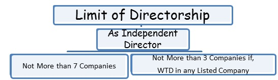 LIMIT ON DIRECTORSHIP