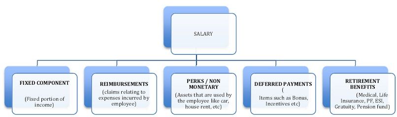 minimite company compensation system Free essays regarding compensation system for minimite company for download 526 - 550.