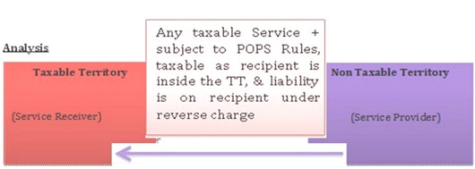 Reverse &amp... Reverse Charge Mechanism In Service Tax