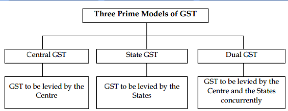 3 Models of GST