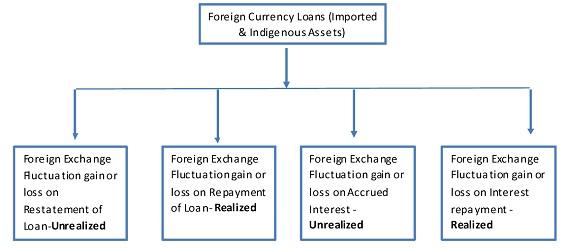 Forex exchange money loans инновационные стратегии на форекс