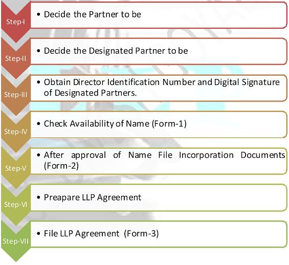 LLP Process