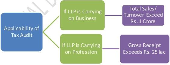 LLP Tax Audit 1