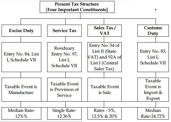 basics of gst – implementation in india – gst india-goods and, Invoice templates