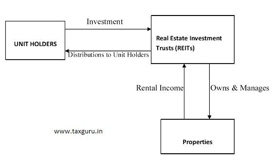 Structure of REITs