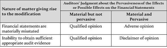 Auditors' Report Modification Matrix