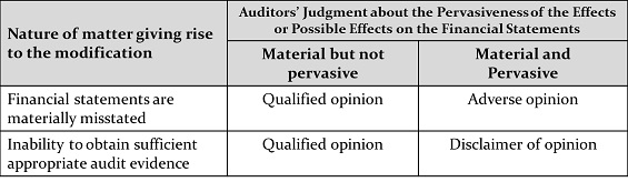 What is a qualified audit opinion?