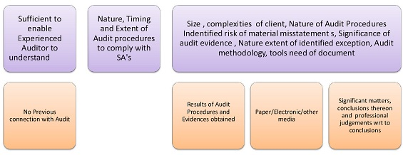 General Checklist Of Audit Analysis/ Documentations/Evidences