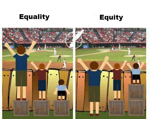 Reservation Equity Vs Equality