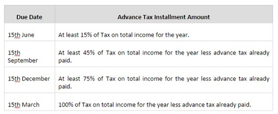 Advance Tax Installment