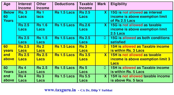 eligibility to furnish Form 15G and 15H.