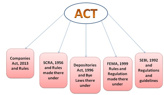 Act Covered Under Secretarial Audit