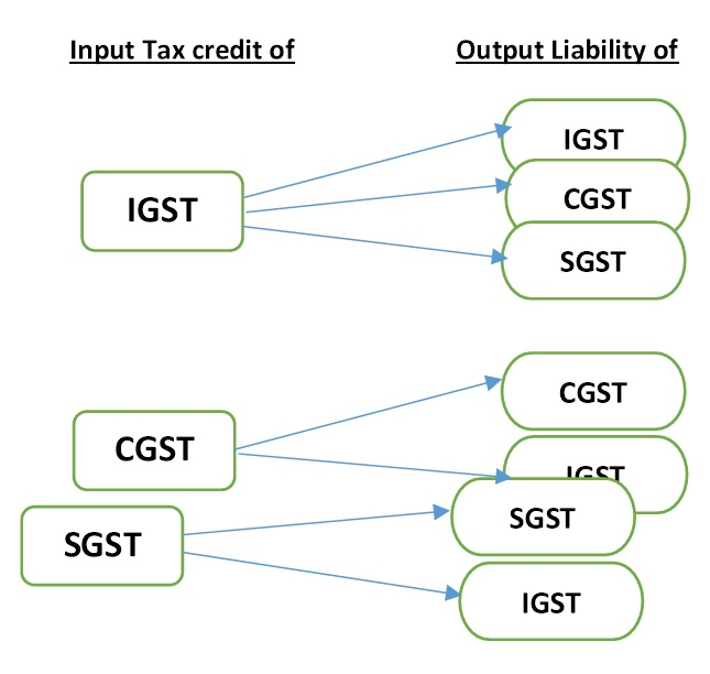 GST Pnput Tax Credit