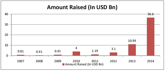 growth in issuance of green bonds