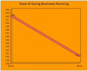 Ease of Going Business Ranking