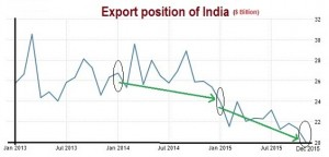 Export Position of India