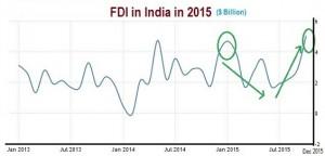 FDI IN INDIA 2015