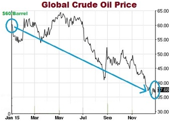 Gobal Crude Oil Price