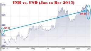 INR Vs. USD JAN TO DEC 15