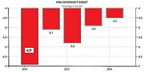 India Government Budget