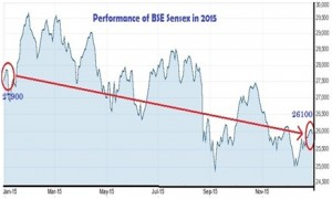 Performance of BSE Sensex in 2015