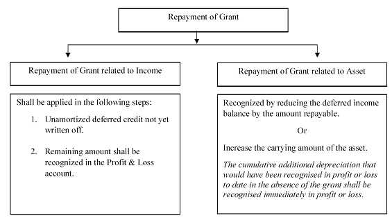 Repayment of Government Grant