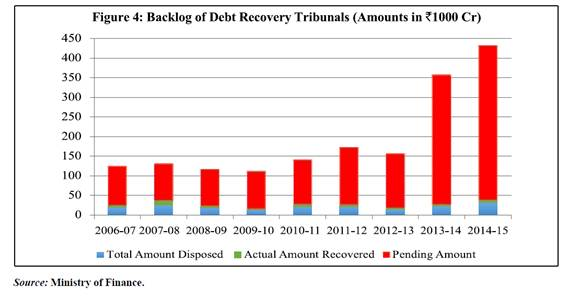 Backlog of Debt Recovery Tribunals