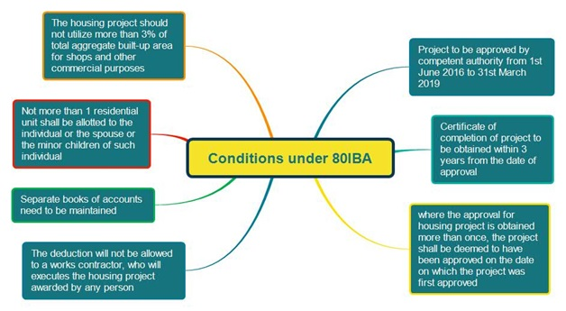 80IBA Conditions