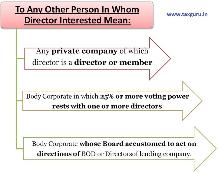 Director Loan 1