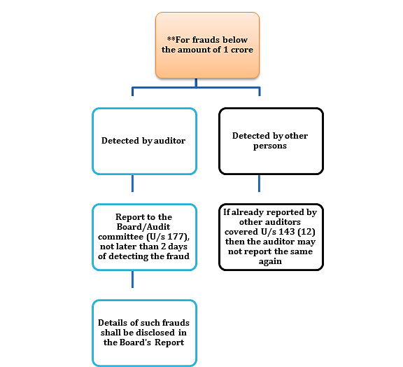 Figure 3 Modes of reporting fraud