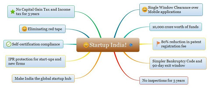 Start up India Highlights