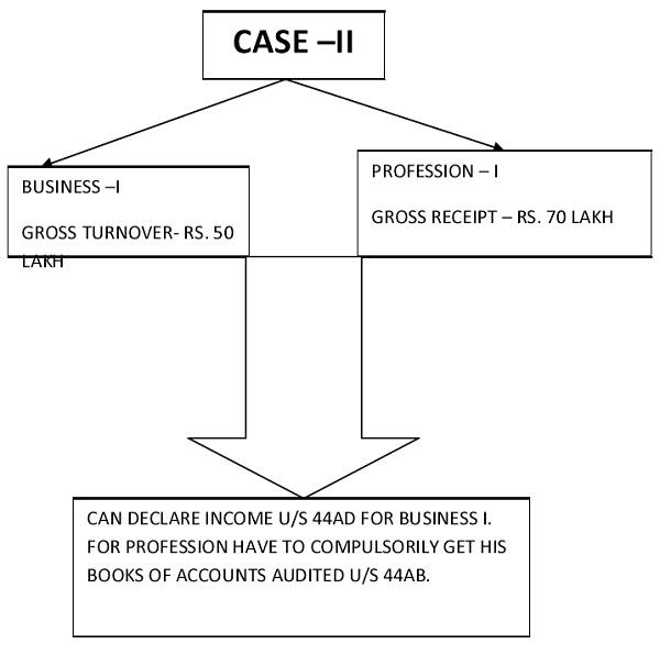 44AD CASE 2