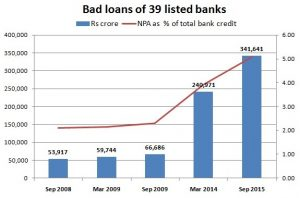 Bad loans of 39 listed banks
